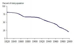 Figure 1: Share of World Population in Poverty, 1820-1998*
