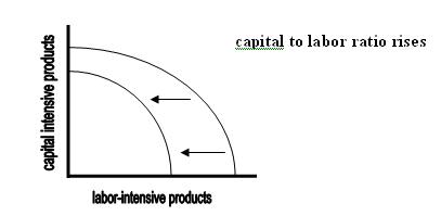 File:capital intensive business. Jpg wikimedia commons.