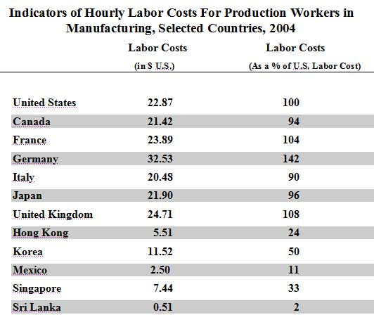 """economic benefits of sweatshop labour essay You say, """"the evils of sweatshop labor"""" what evils of sweatshop labor lower pay and worse working conditions than what westerners are comfortable with."""